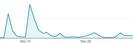 Traffic trend on Trevorlovesmommy after posting on Reddit